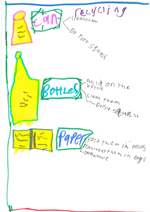Student poster on what can be recycled